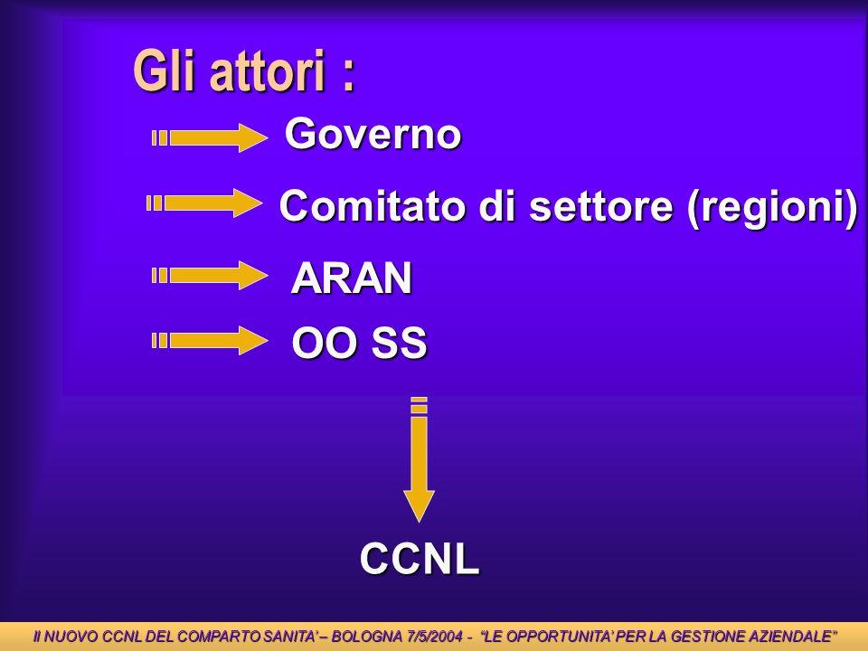 Gli attori : Governo Comitato di settore (regioni) ARAN OO SS CCNL