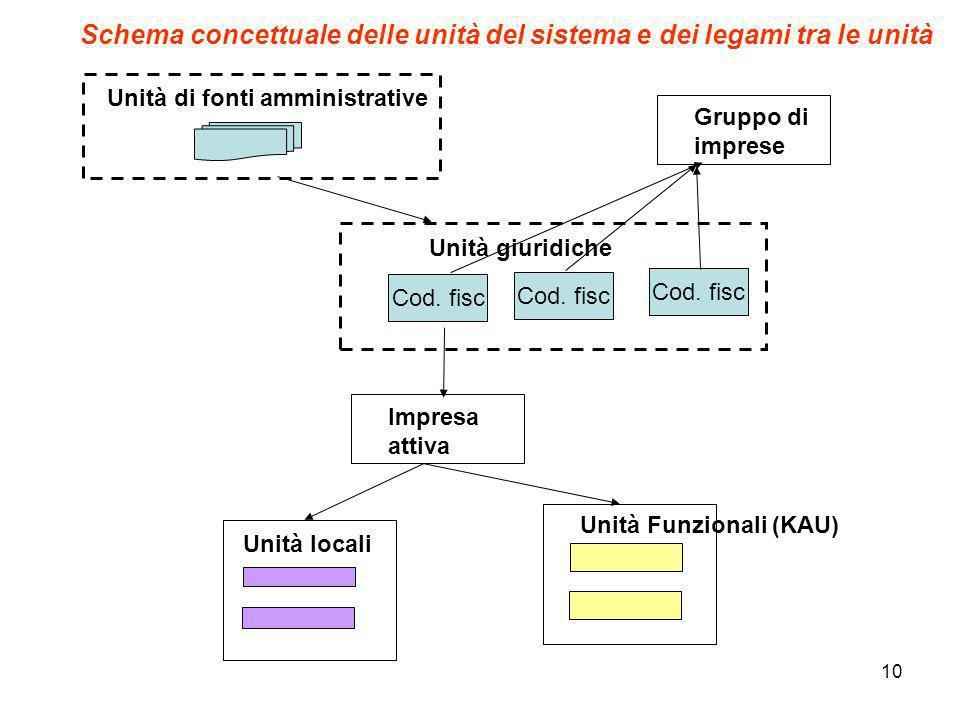 Schema concettuale delle unità del sistema e dei legami tra le unità