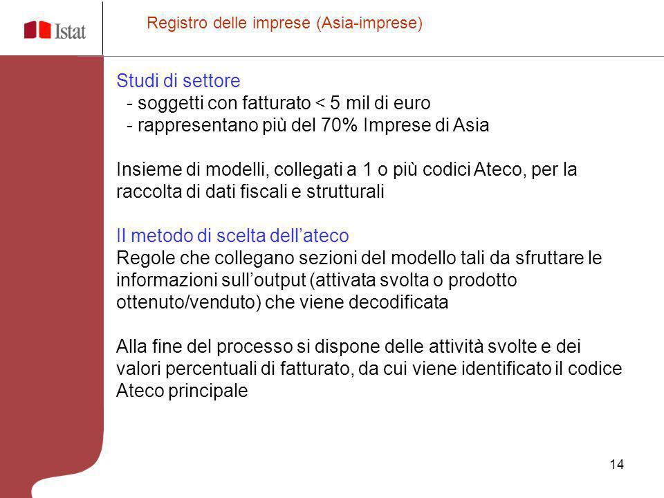 - soggetti con fatturato < 5 mil di euro