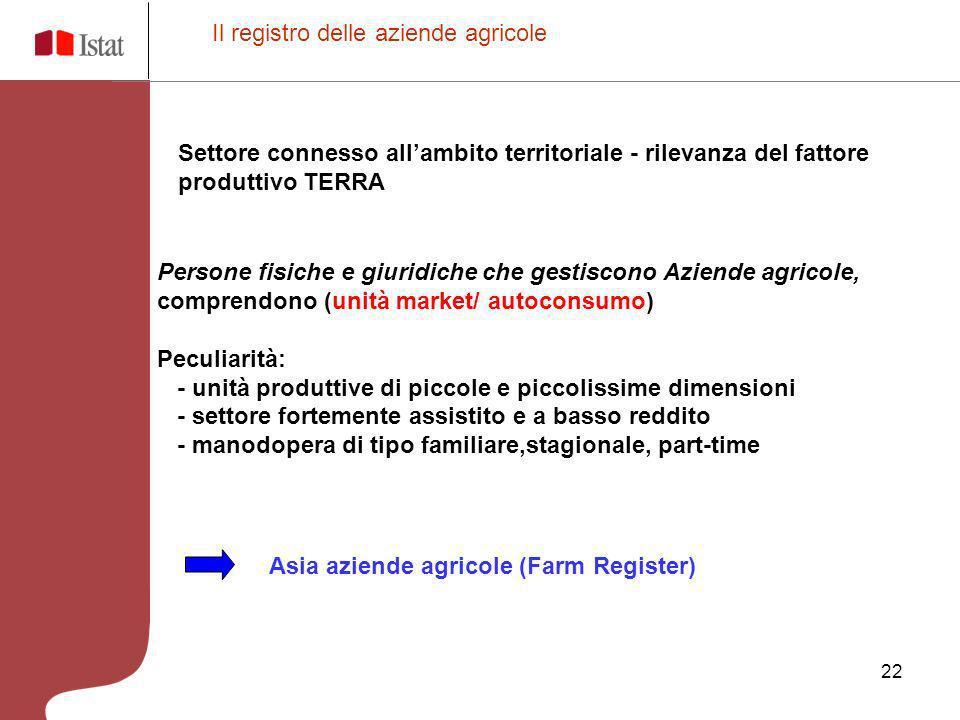 Il registro delle aziende agricole