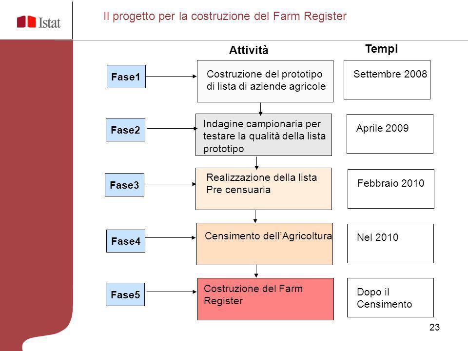 Il progetto per la costruzione del Farm Register