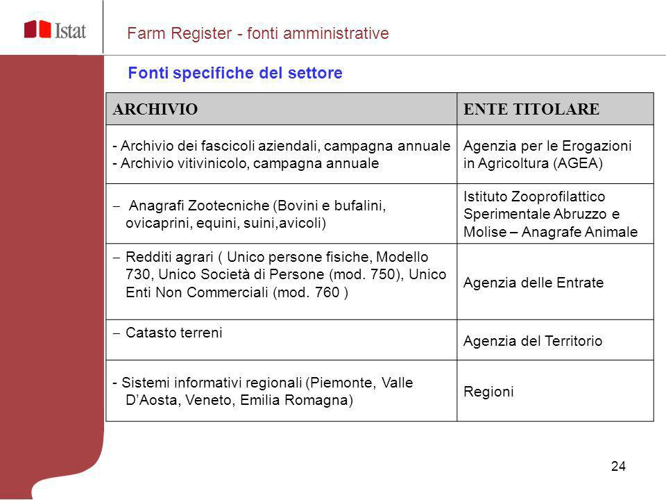 Farm Register - fonti amministrative