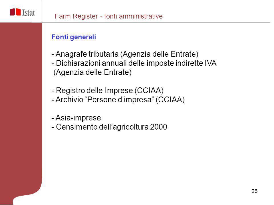 Anagrafe tributaria (Agenzia delle Entrate)
