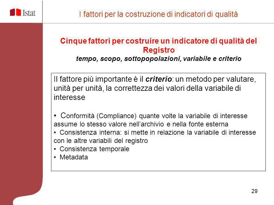 Cinque fattori per costruire un indicatore di qualità del Registro