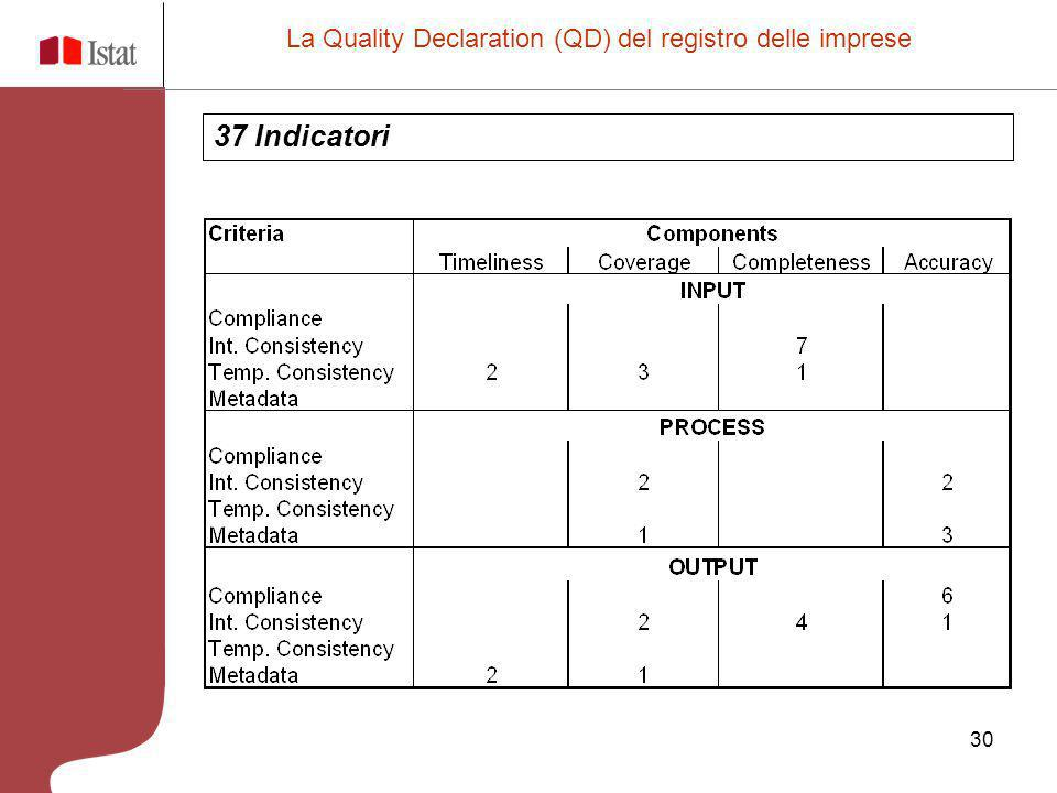 La Quality Declaration (QD) del registro delle imprese