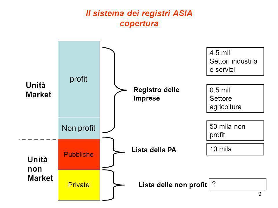 Il sistema dei registri ASIA copertura