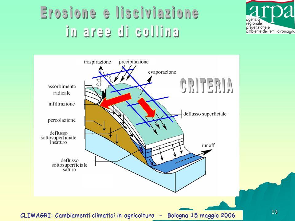 Erosione e lisciviazione