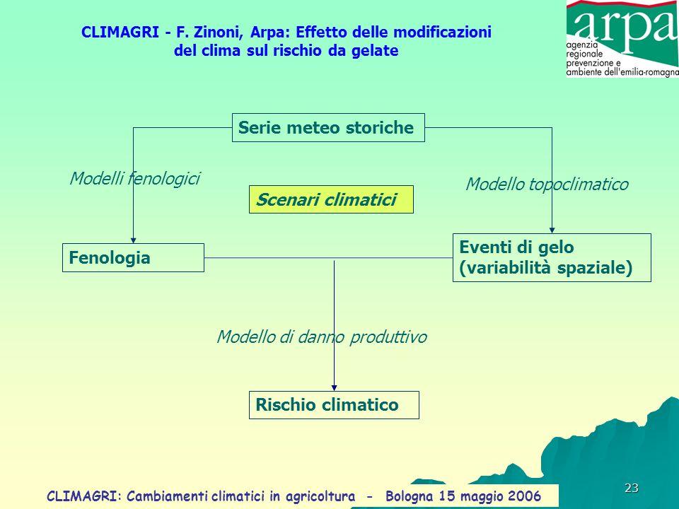 Modello topoclimatico Scenari climatici