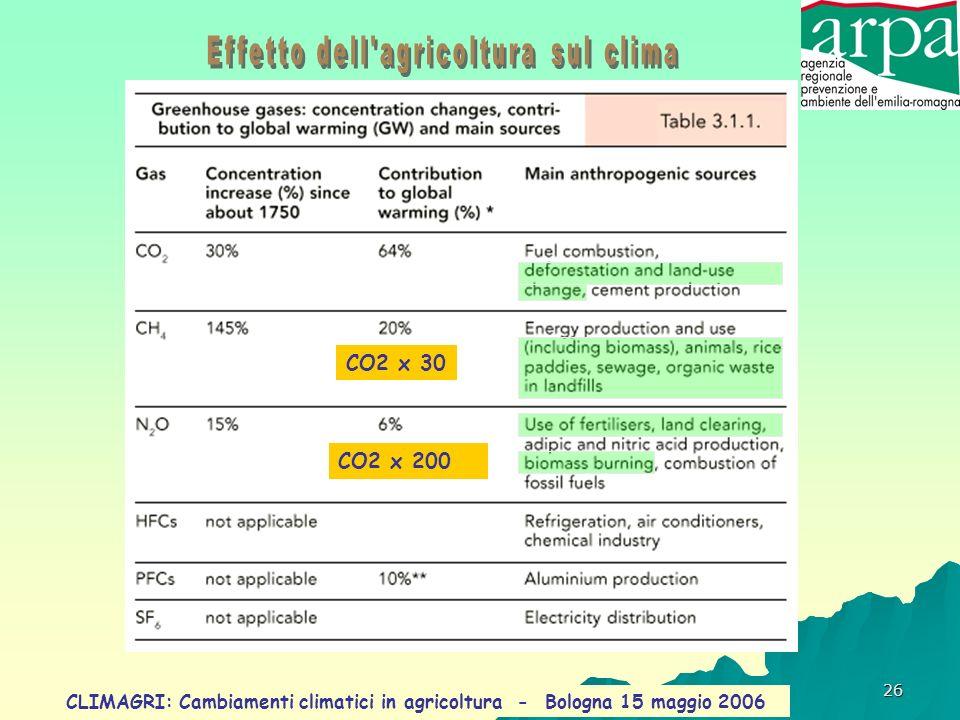 Effetto dell agricoltura sul clima