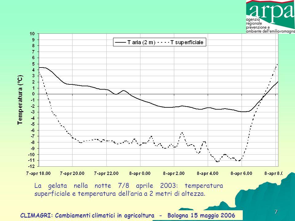 La gelata nella notte 7/8 aprile 2003: temperatura superficiale e temperatura dell'aria a 2 metri di altezza.