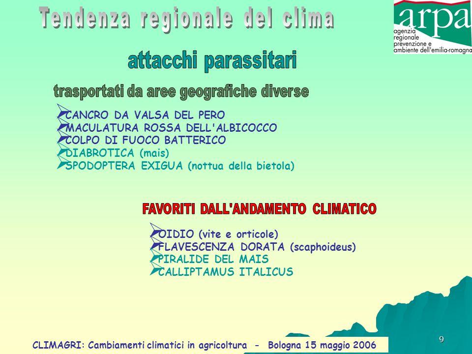 Tendenza regionale del clima