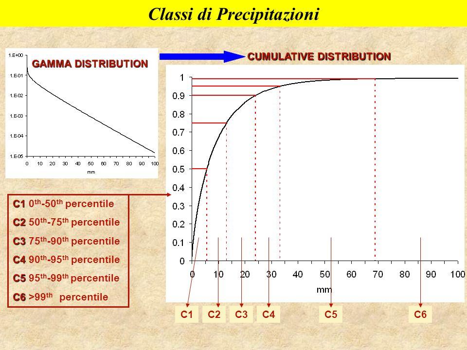 Classi di Precipitazioni CUMULATIVE DISTRIBUTION