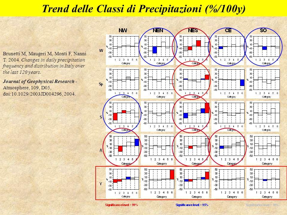 Trend delle Classi di Precipitazioni (%/100y)