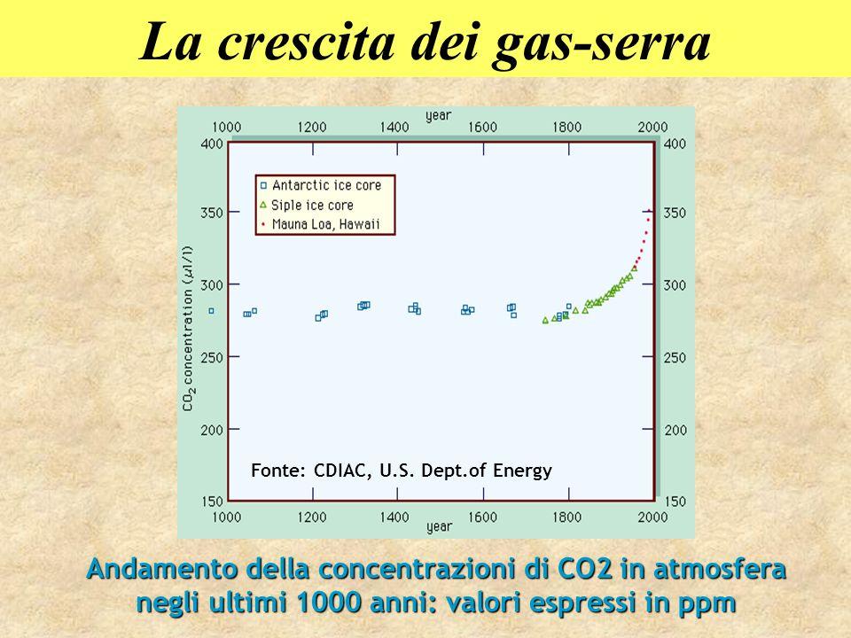 La crescita dei gas-serra