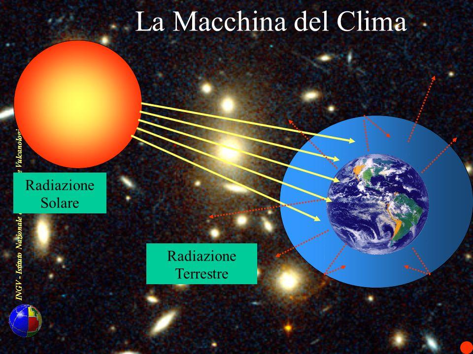 La Macchina del Clima Radiazione Terrestre Radiazione Solare