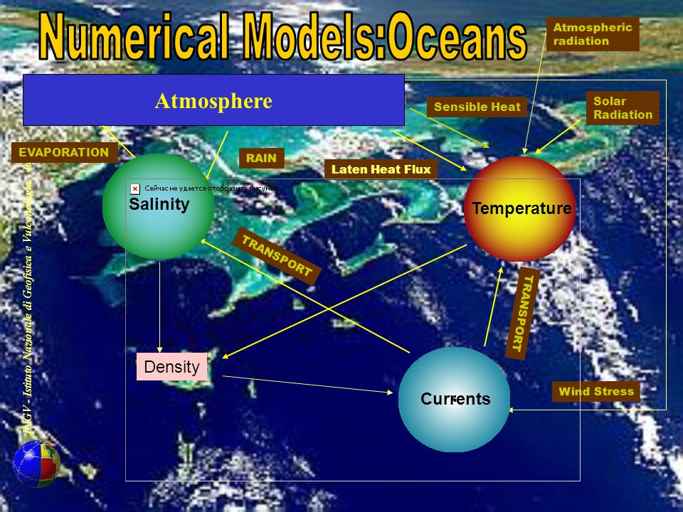 Numerical Models:Oceans