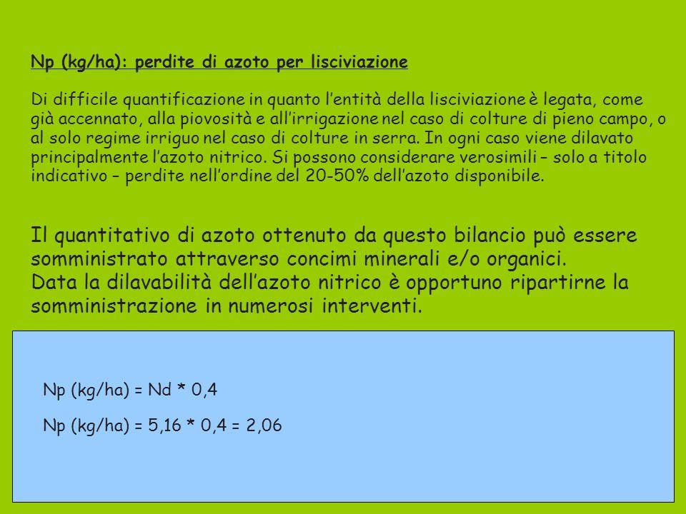 Np (kg/ha): perdite di azoto per lisciviazione