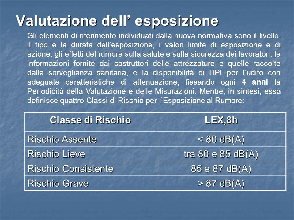 Valutazione dell' esposizione