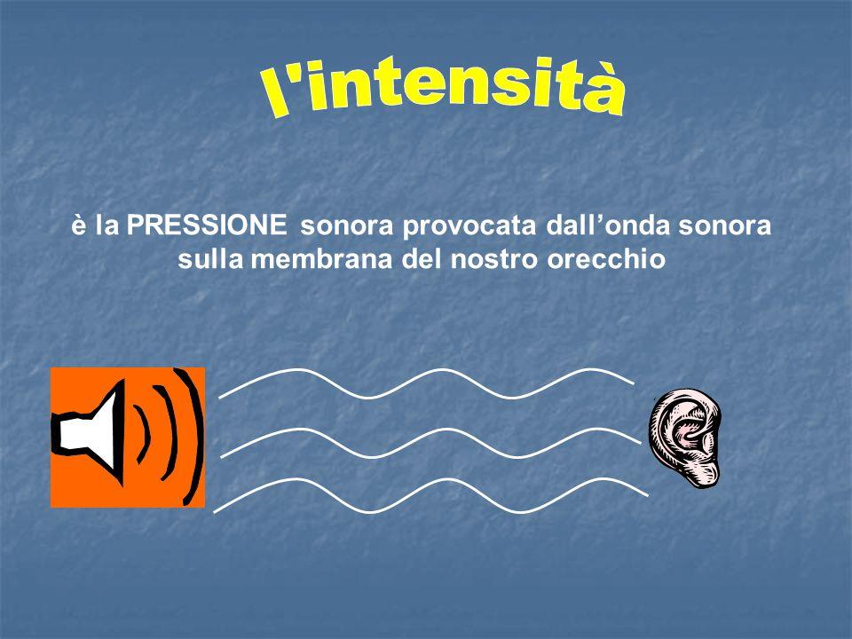 l intensità è la PRESSIONE sonora provocata dall'onda sonora sulla membrana del nostro orecchio