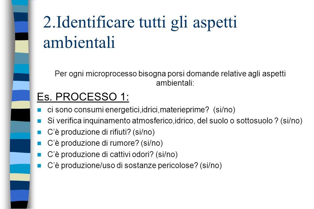 2.Identificare tutti gli aspetti ambientali