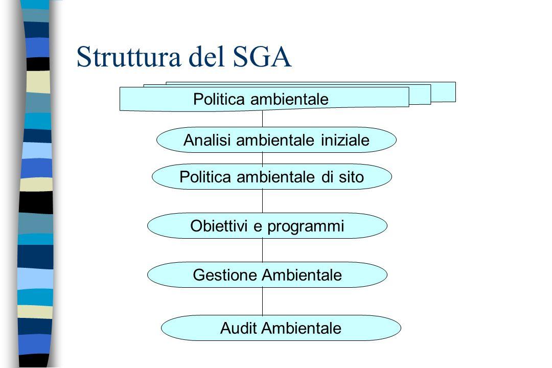 Struttura del SGA Politica ambientale Analisi ambientale iniziale