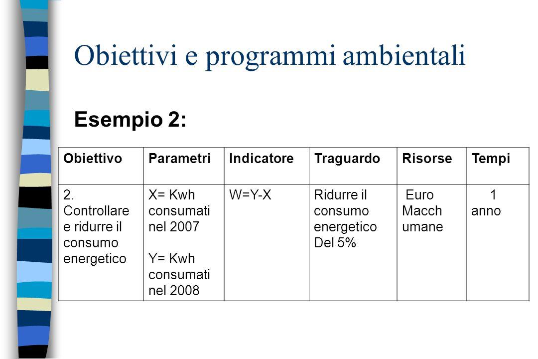 Obiettivi e programmi ambientali