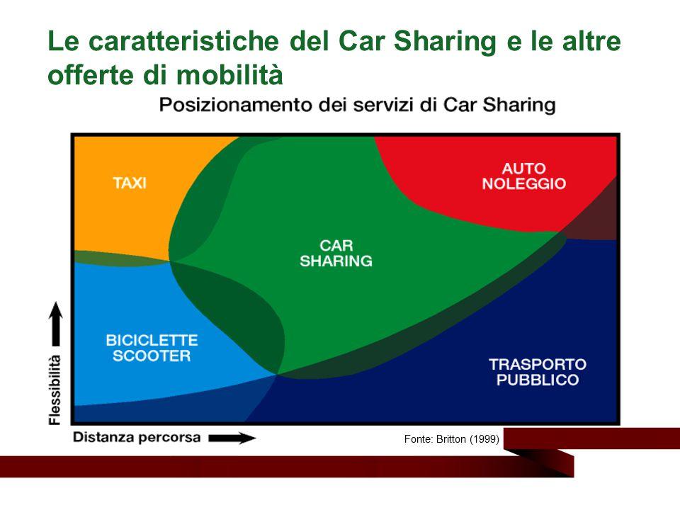 Le caratteristiche del Car Sharing e le altre offerte di mobilità