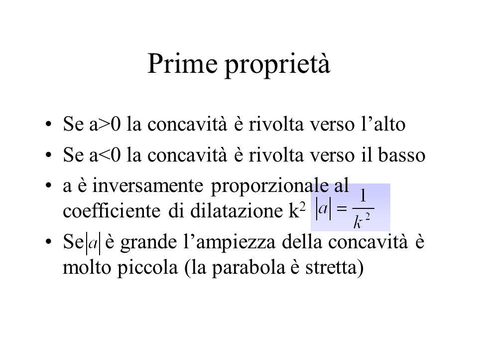 Prime proprietà Se a>0 la concavità è rivolta verso l'alto