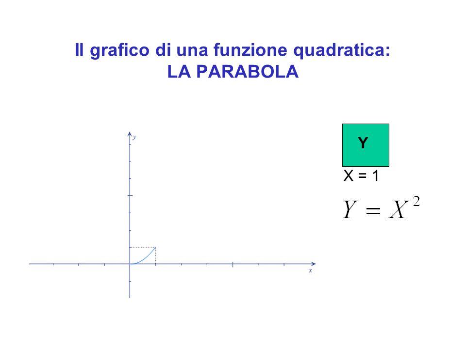Il grafico di una funzione quadratica: LA PARABOLA