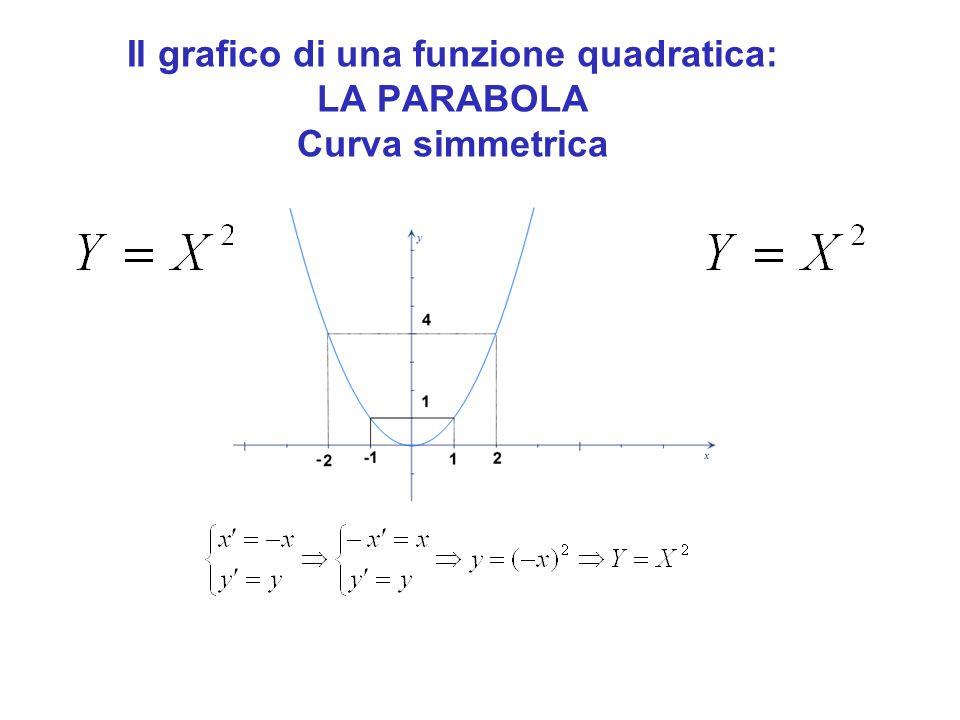 Il grafico di una funzione quadratica: LA PARABOLA Curva simmetrica