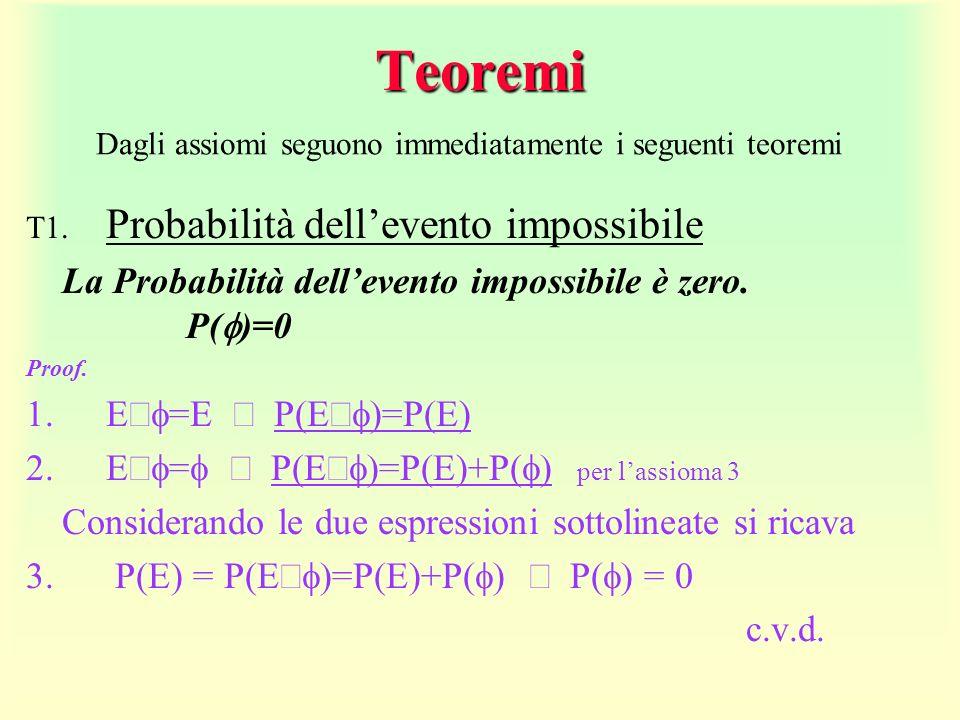 Teoremi La Probabilità dell'evento impossibile è zero. P(f)=0