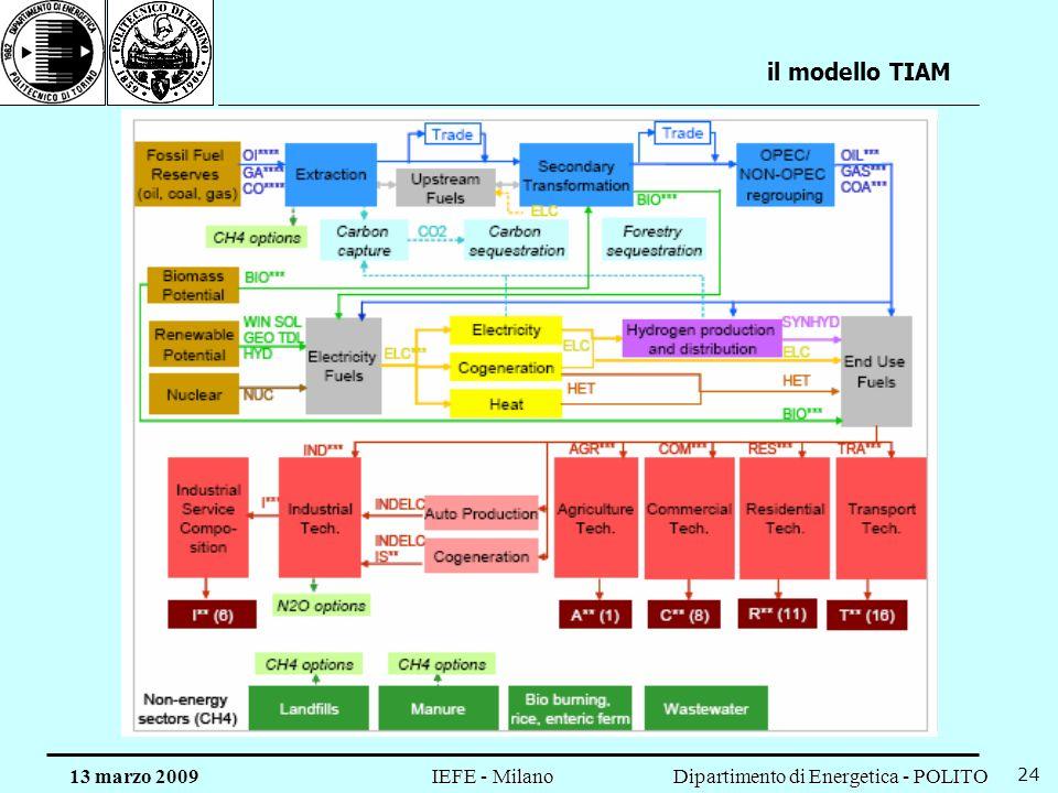 il modello TIAM 13 marzo 2009