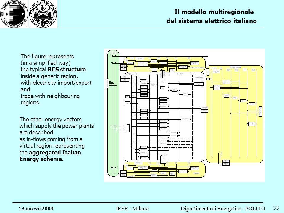 Il modello multiregionale del sistema elettrico italiano
