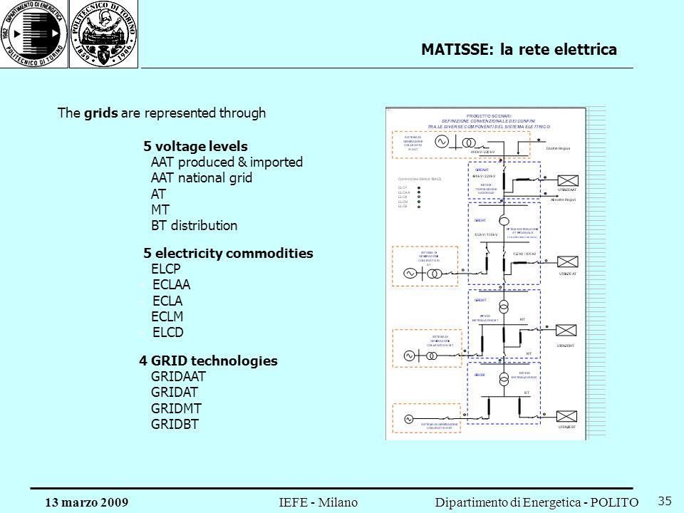 MATISSE: la rete elettrica