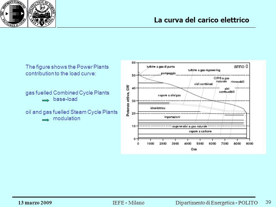 La curva del carico elettrico