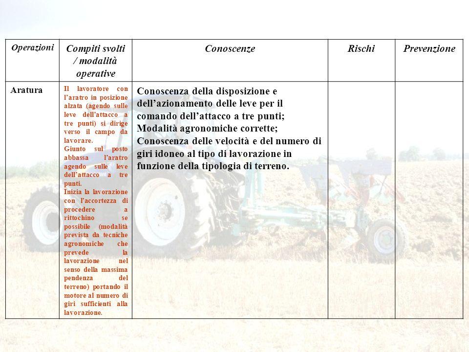 Compiti svolti / modalità operative
