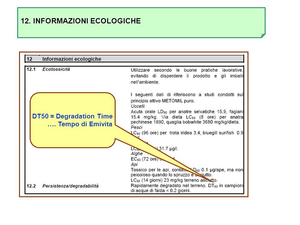 12. INFORMAZIONI ECOLOGICHE