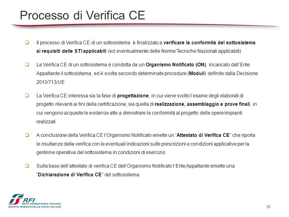 Processo di Verifica CE