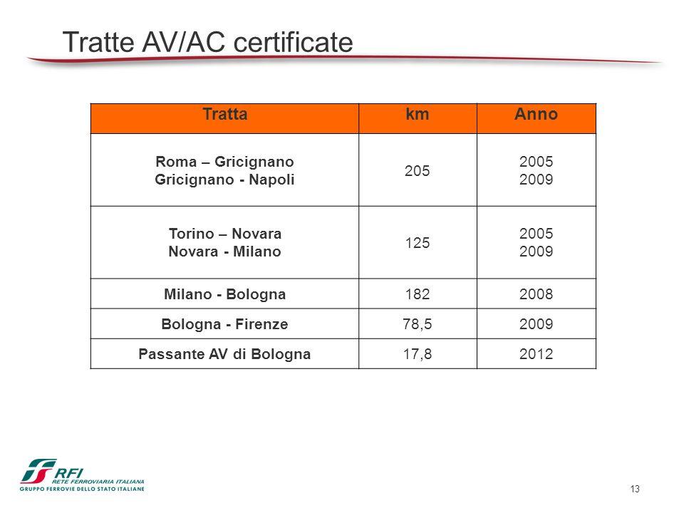 Tratte AV/AC certificate