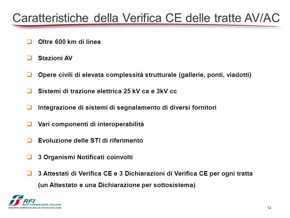 Caratteristiche della Verifica CE delle tratte AV/AC