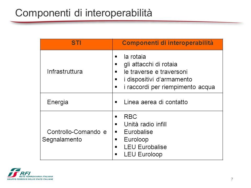 Componenti di interoperabilità
