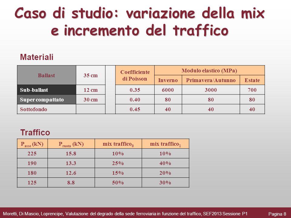 Caso di studio: variazione della mix e incremento del traffico