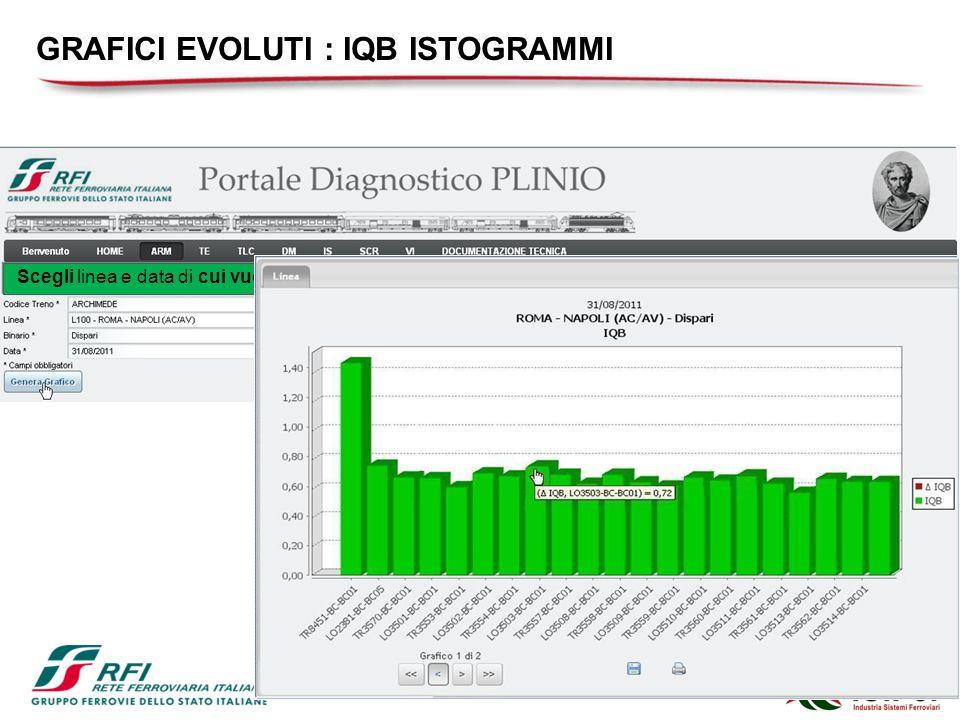 Scegli linea e data di cui vuoi monitorare l'IQB