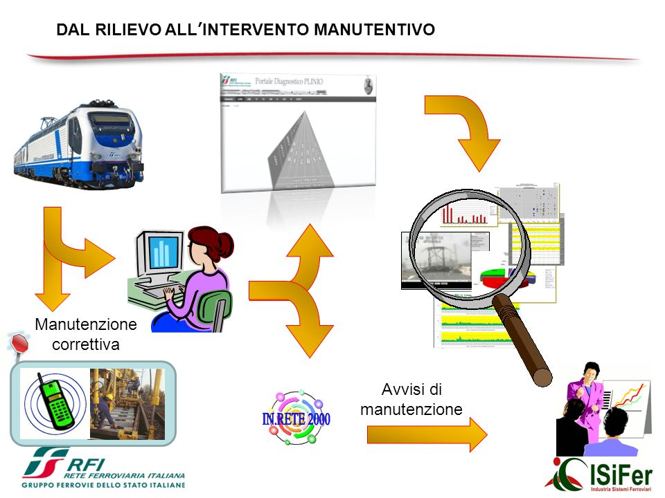 DAL RILIEVO ALL'INTERVENTO MANUTENTIVO