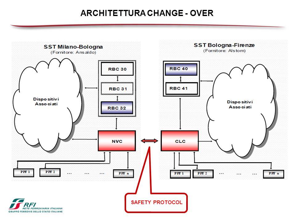 ARCHITETTURA CHANGE - OVER
