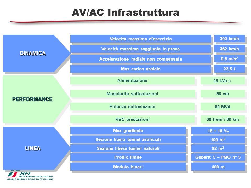 AV/AC Infrastruttura DINAMICA PERFORMANCE LINEA
