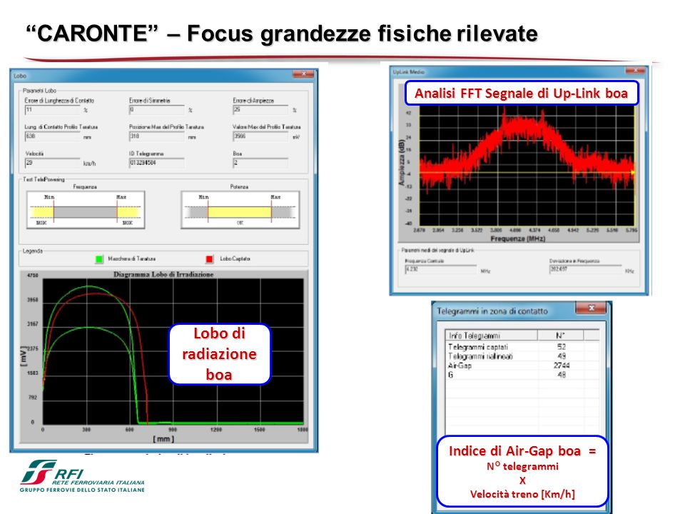 Analisi FFT Segnale di Up-Link boa