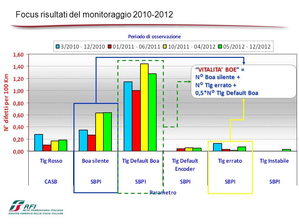 Focus risultati del monitoraggio 2010-2012