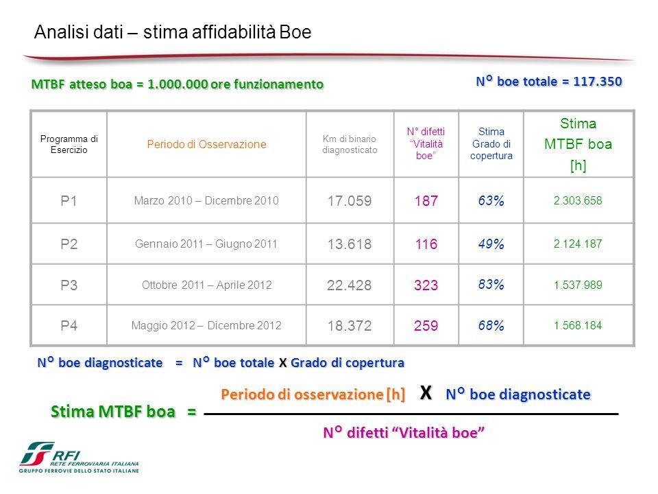 Analisi dati – stima affidabilità Boe