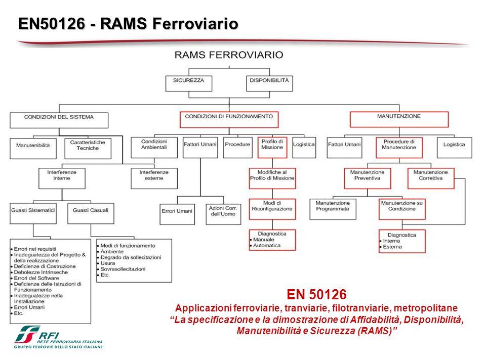 EN50126 - RAMS Ferroviario EN 50126